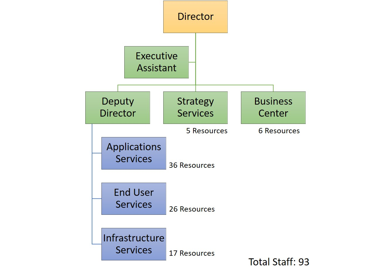 DIT Functional Organizational Chart